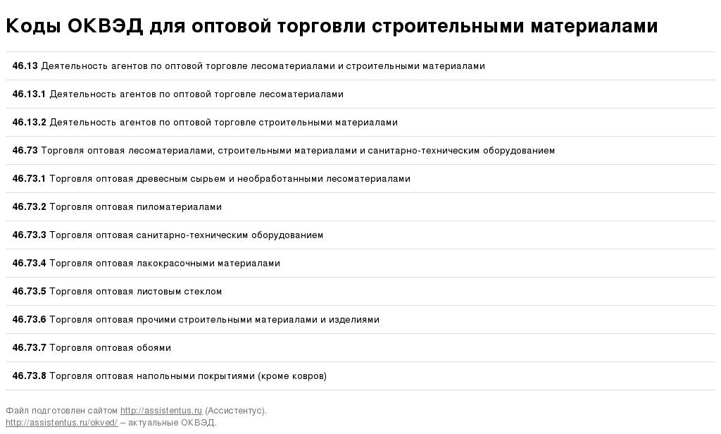 Оптовая торговля макулатуры оквэд севастополь пункт приема макулатуры в